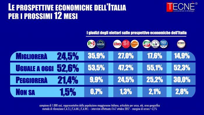 sondaggi elettorali tecne economia domani