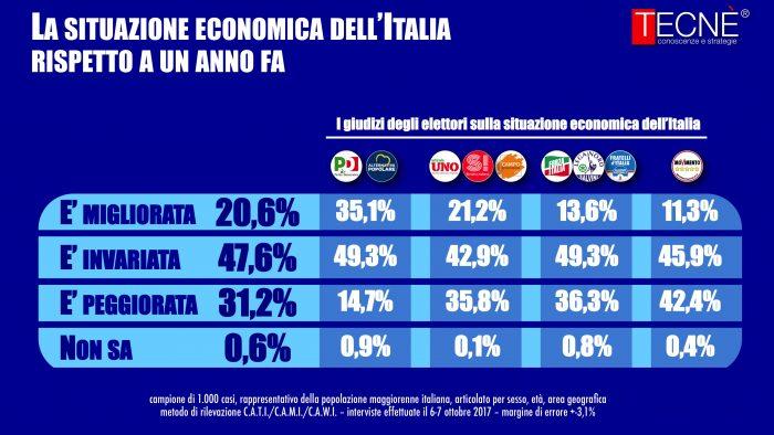 sondaggi elettorali tecne economia