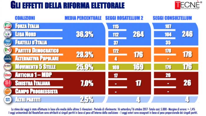sondaggi elettorali tecne, proiezioni