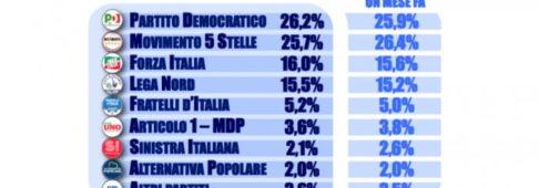 Sondaggi elettorali Tecnè: sorpasso del Pd sul M5S