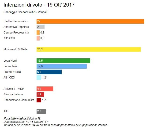 sondaggi elettorali winpoll