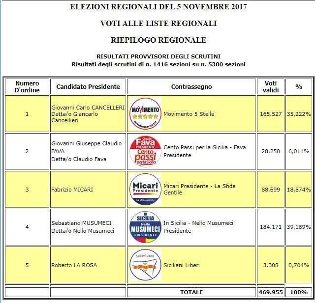 elezioni sicilia risultati