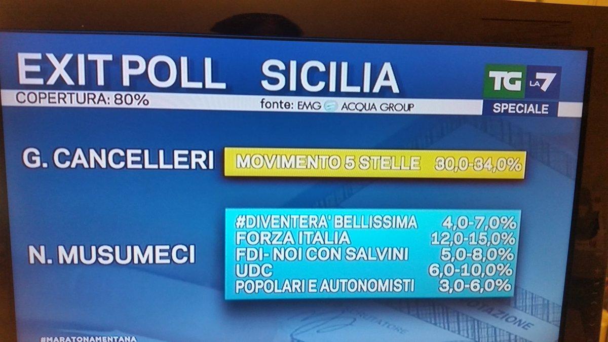 Elezioni regionali Sicilia 2017, cancelleri e musumeci