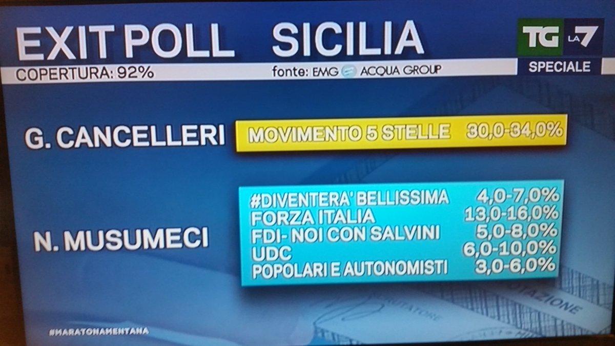 Elezioni regionali Sicilia 2017, cancelleri musumeci