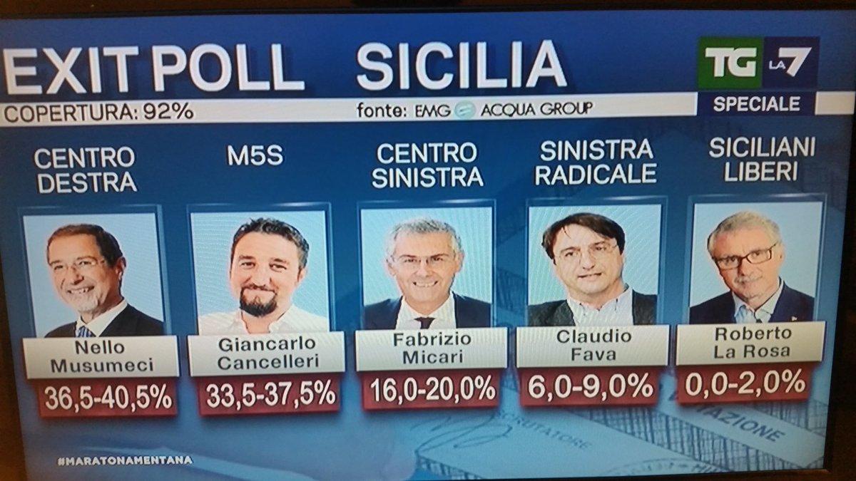 Elezioni regionali Sicilia 2017, candidati