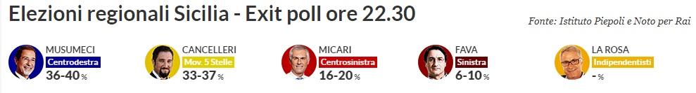 Elezioni regionali Sicilia 2017, piepoli