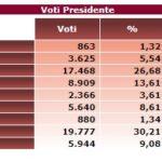 elezioni ostia