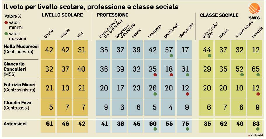 Elezioni regionali sicilia 2017 il voto per professione e for Numero parlamentari m5s