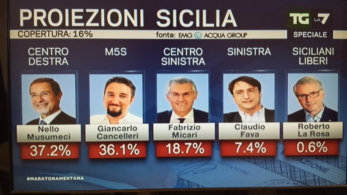 elezioni regionali sicilia 2017, quarta proiezione emg
