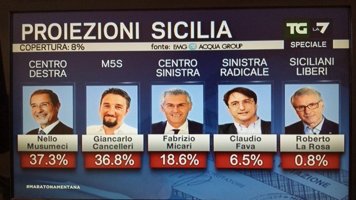 elezioni regionali sicilia 2017, seconda proiezione emg