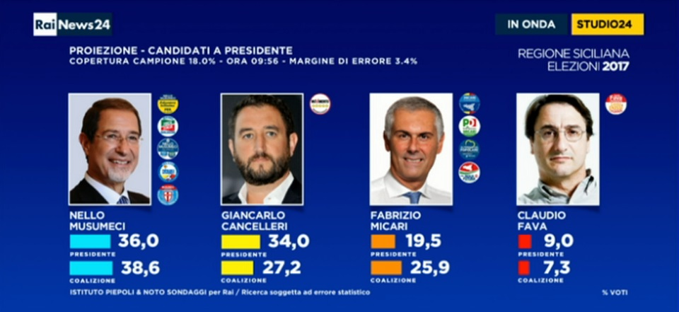 elezioni regionali sicilia 2017, seconda proiezione piepoli