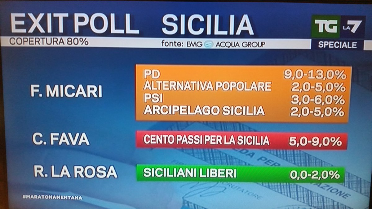 elezioni regionali sicilia 2017, sinistra