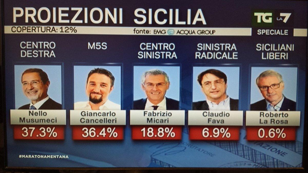 elezioni regionali sicilia 2017, terza proiezione emg