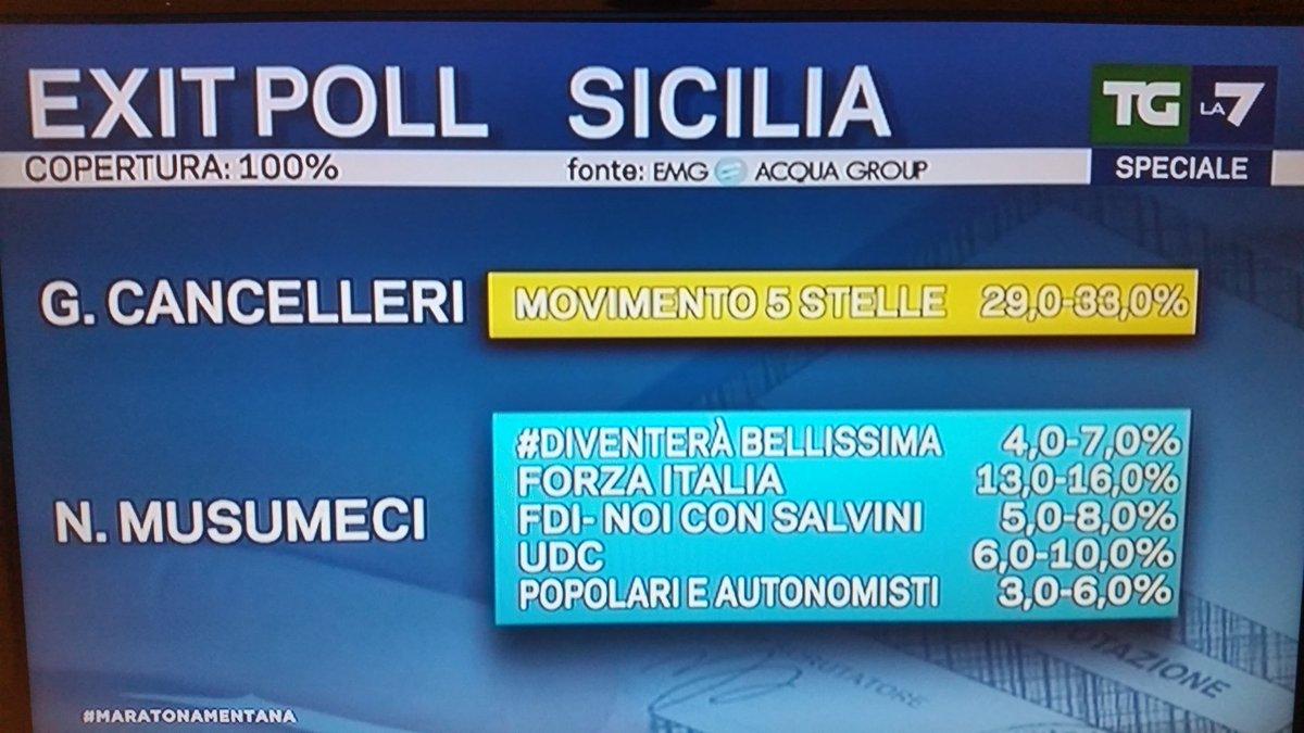 elezioni regionali sicilia, cancelleri musumeci