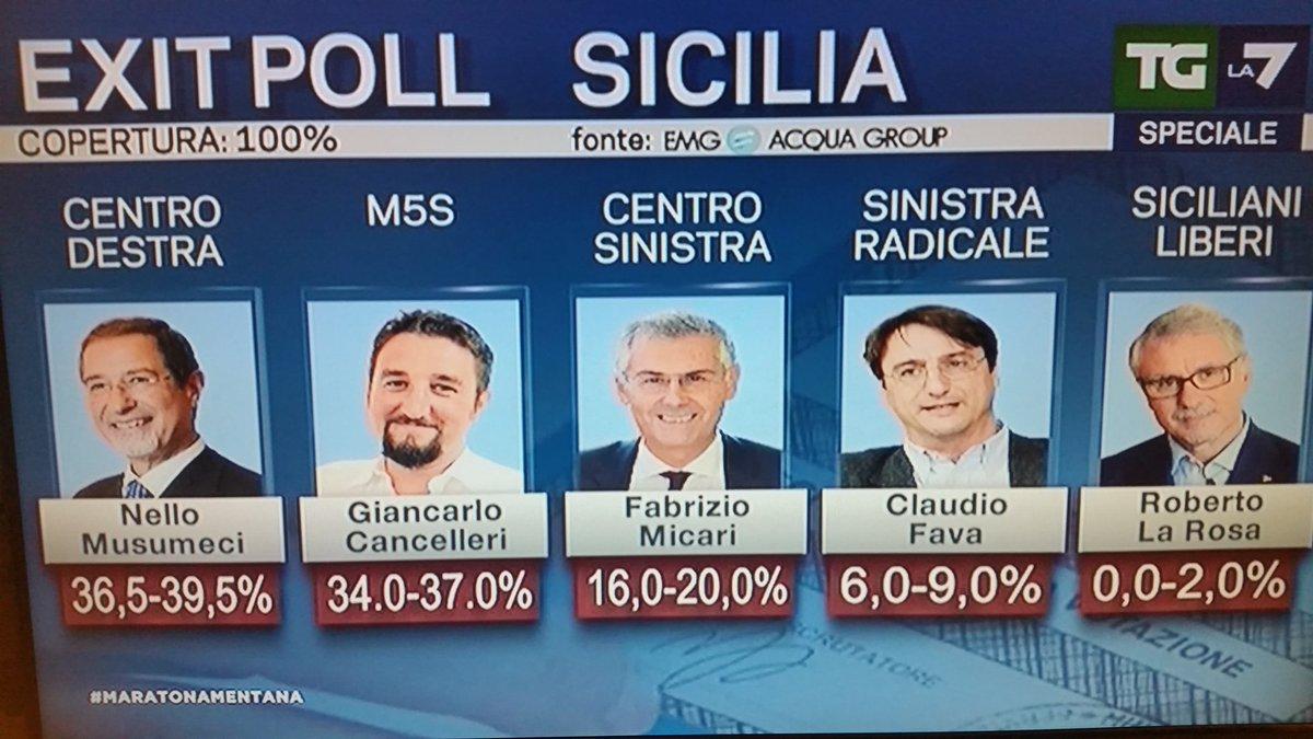 elezioni regionali sicilia, candidati