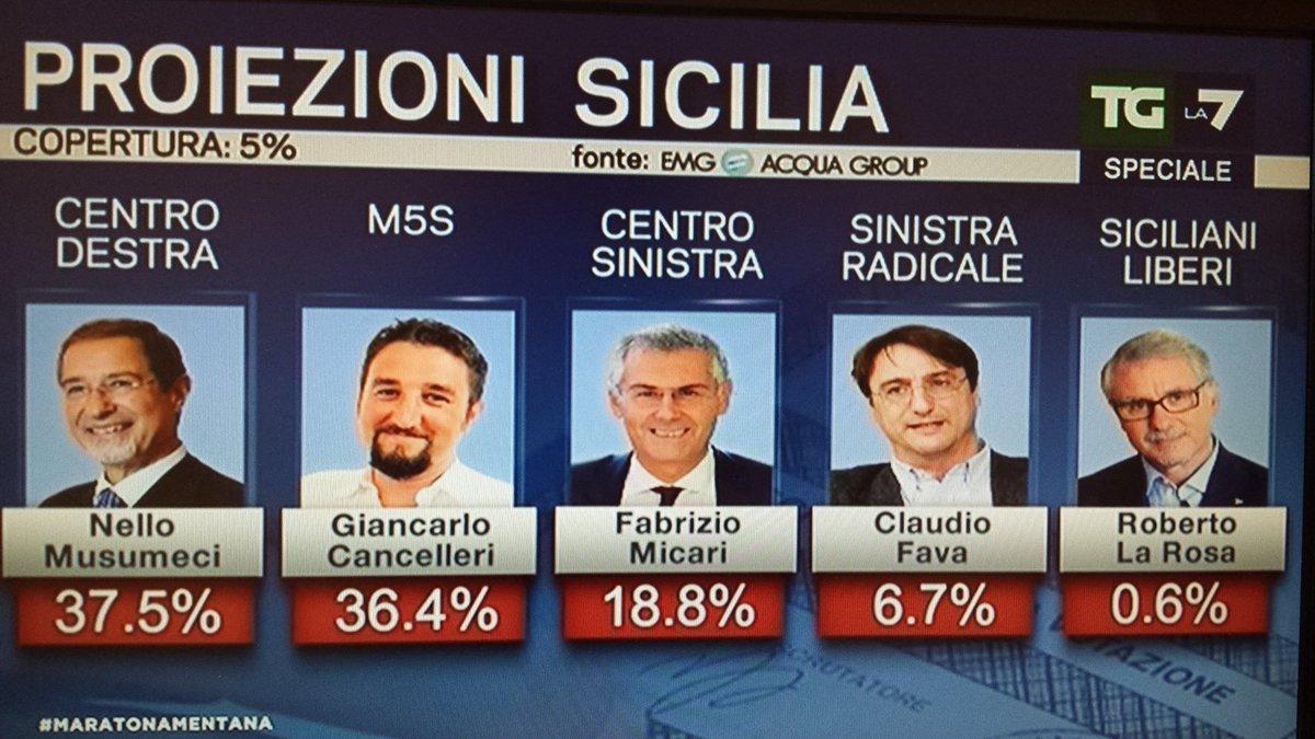 elezioni regionali sicilia, emg