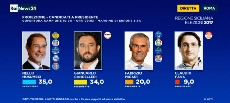 elezioni regionali sicilia, piepoli seconda