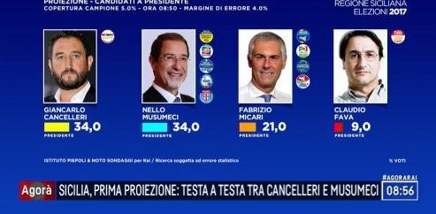 elezioni regionali sicilia, piepoli