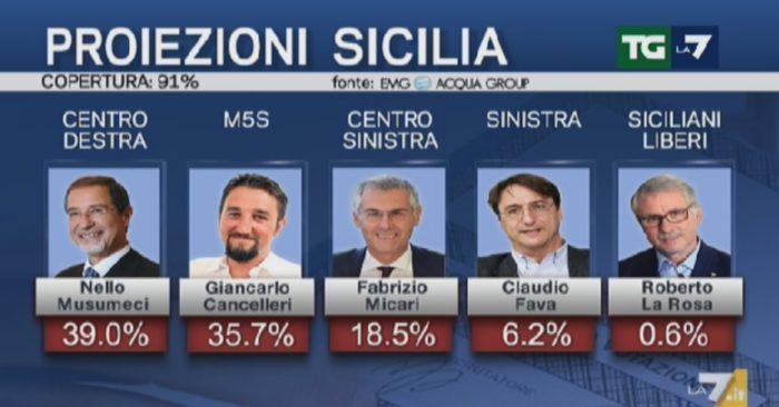 elezioni sicilia 2017