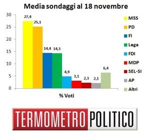 Media Sondaggi al 18 novembre