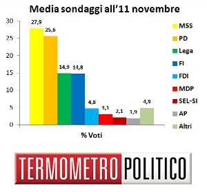 Media Sondaggi all'11 novembre
