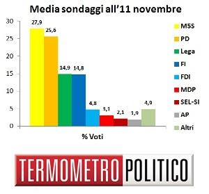 Media Sondaggi all'11 novembre