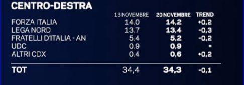 Sondaggi elettorali EMG, prosegue la crescita di di M5S e Forza Italia