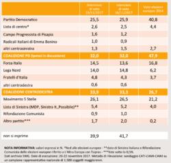 Sondaggi elettorali SWG, il balzo di Forza Italia, a spese della Lega