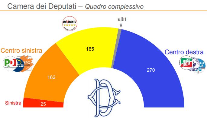 sondaggi elettorali, camera