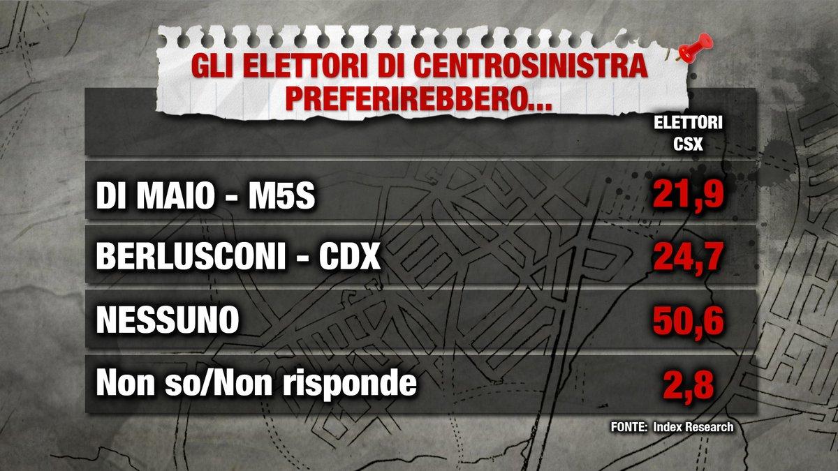 sondaggi elettorali, centrosinistra