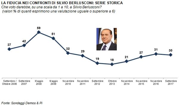 sondaggi elettorali demos, berlusconi
