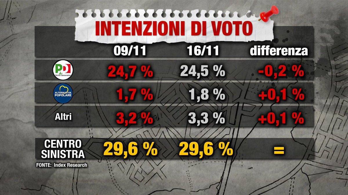 sondaggi elettorali index 1