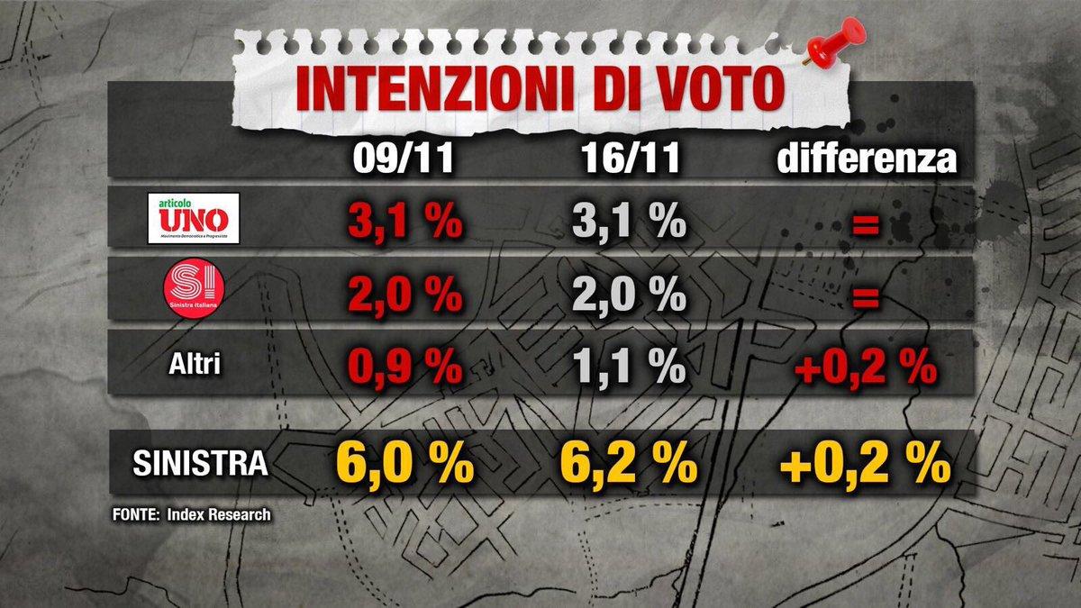 sondaggi elettorali index 3