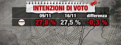 sondaggi elettorali index 4