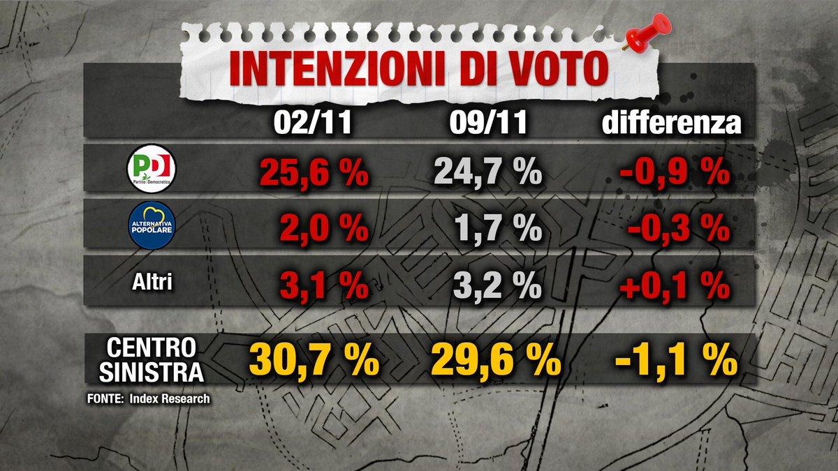 sondaggi elettorali index research 1