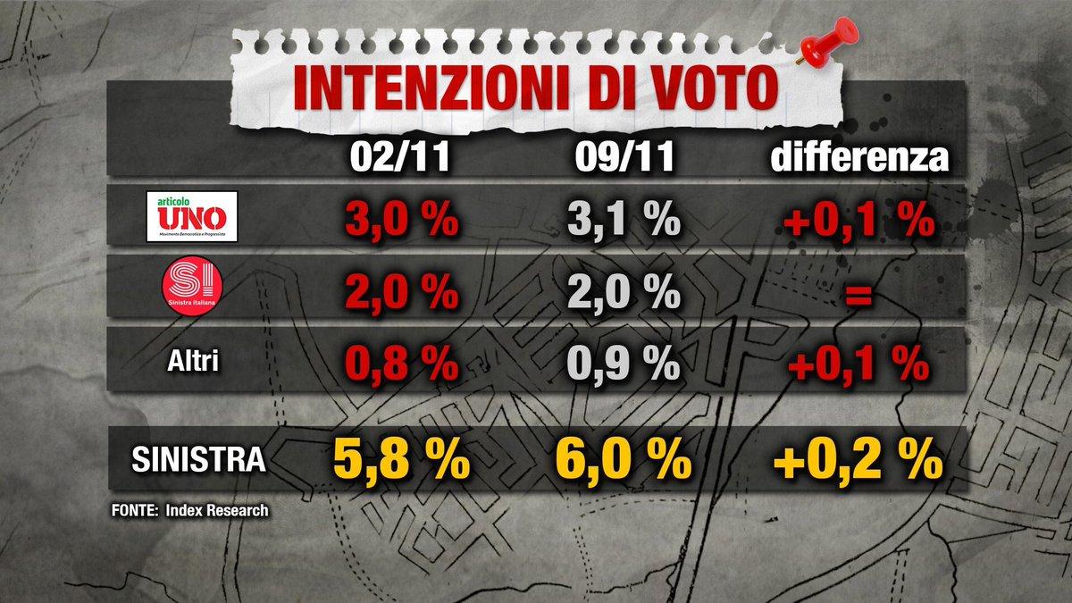 sondaggi elettorali index research 2