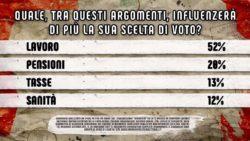 Sondaggi elettorali Ipsos: solo il 9% degli italiani crede nella vittoria Pd alle Politiche