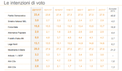Sondaggi elettorali Ixè: continua la caduta del Pd