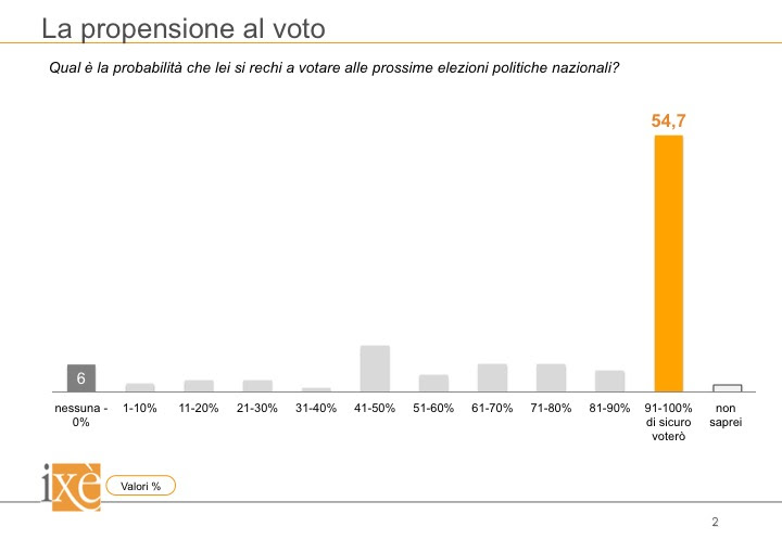 sondaggi elettorali ixè - affluenza al 15 novembre