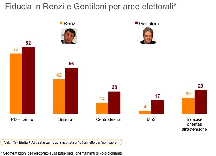 sondaggi elettorali ixè, aree