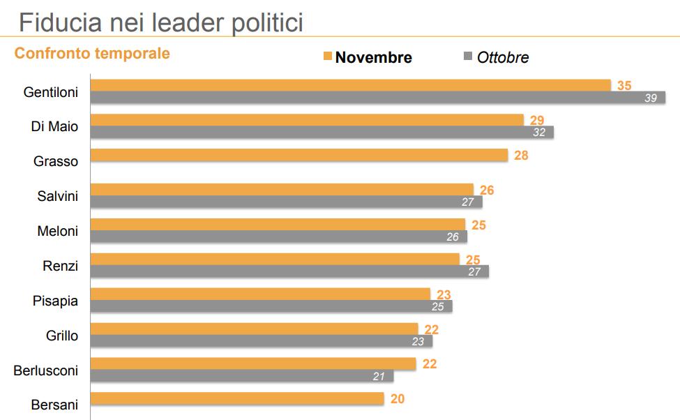 sondaggi elettorali ixè, fiducia