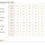 sondaggi elettorali ixe - intenzioni di voto al 15 novembre