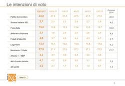 Sondaggi elettorali Ixè: netto calo per il PD, vola Forza Italia