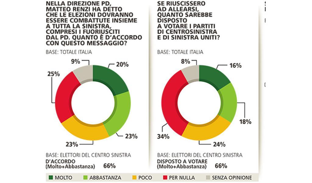 sondaggi elettorali piepoli 1