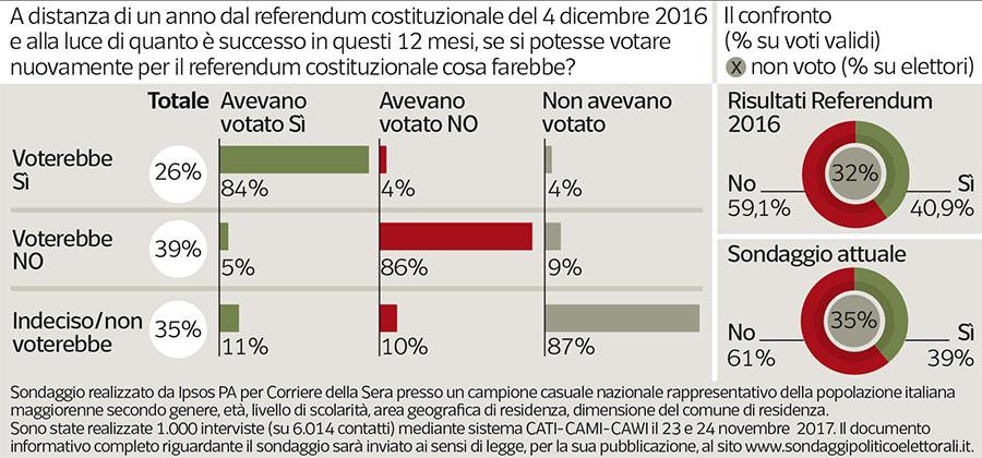sondaggi elettorali, referendum costituzionale