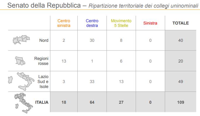sondaggi elettorali, regioni senato