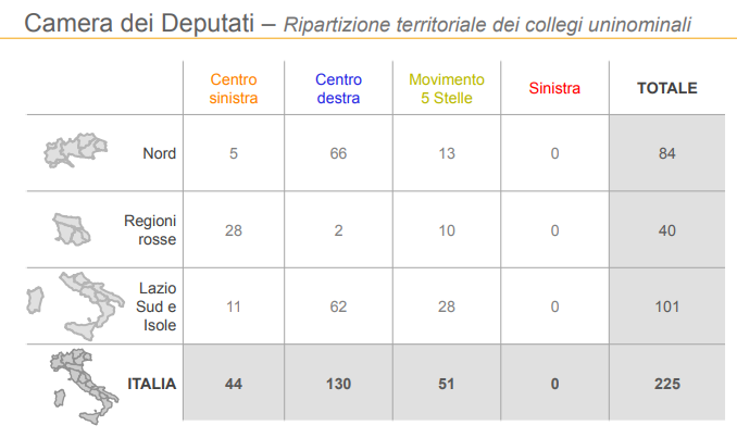 sondaggi elettorali, regioni