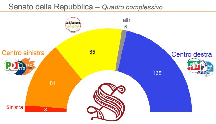 sondaggi elettorali, senato