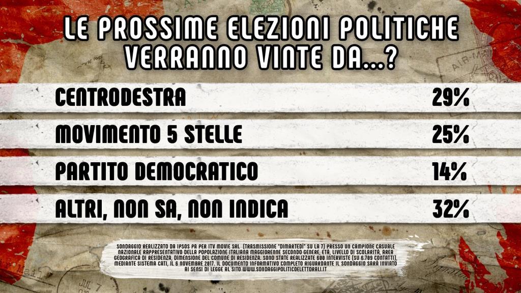 sondaggi elettorali, sicilia