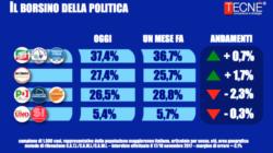 Sondaggi elettorali Tecnè: cresce il M5S, crolla il Pd